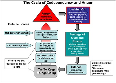 cycle_of_codependency_&_anger