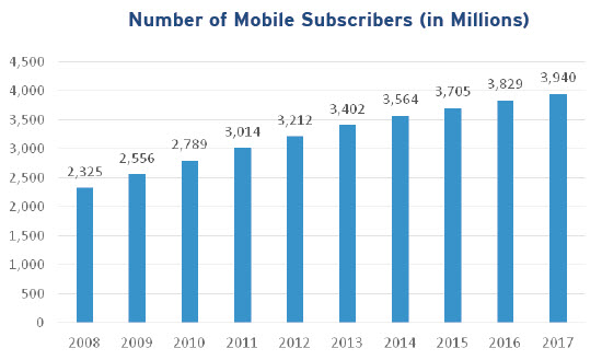 Number of Mobile Subscribers in Millions_Final 1