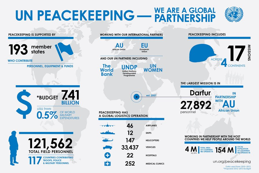 problems faced un peacekeepers maintain world peace The deployment of un peacekeeping forces is one of the world's most  on to  assist with the restoration and maintenance of peace in troubled lands  but  have faced great difficulties in dealing with the issue in a meaningful.