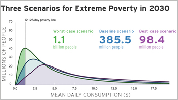 ending poverty by 2030