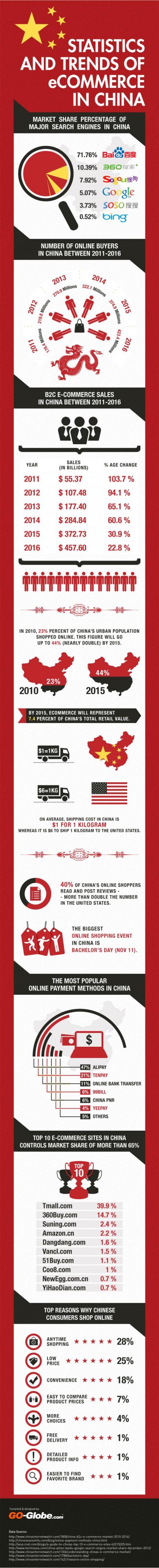 lorre white china infograph