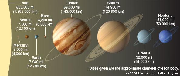 venus solar system in order - photo #23
