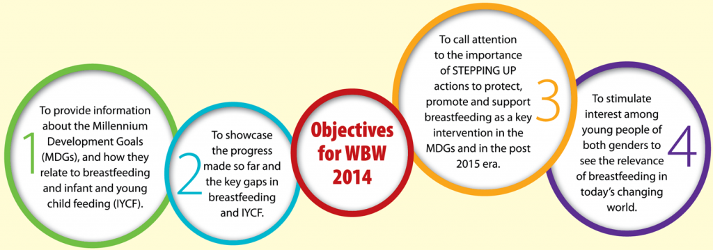 wbw2014-objectives
