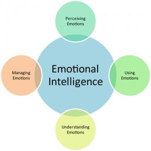 mayer salovey caruso emotional intelligence test pdf
